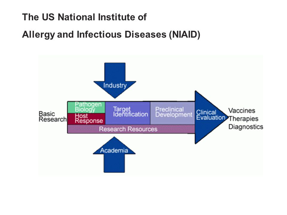 The US National Institute of Allergy and Infectious Diseases (NIAID)