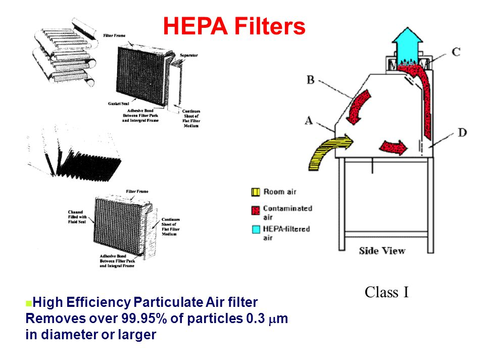 Class I High Efficiency Particulate Air filter Removes over 99.95% of particles 0.3 m in diameter or larger HEPA Filters