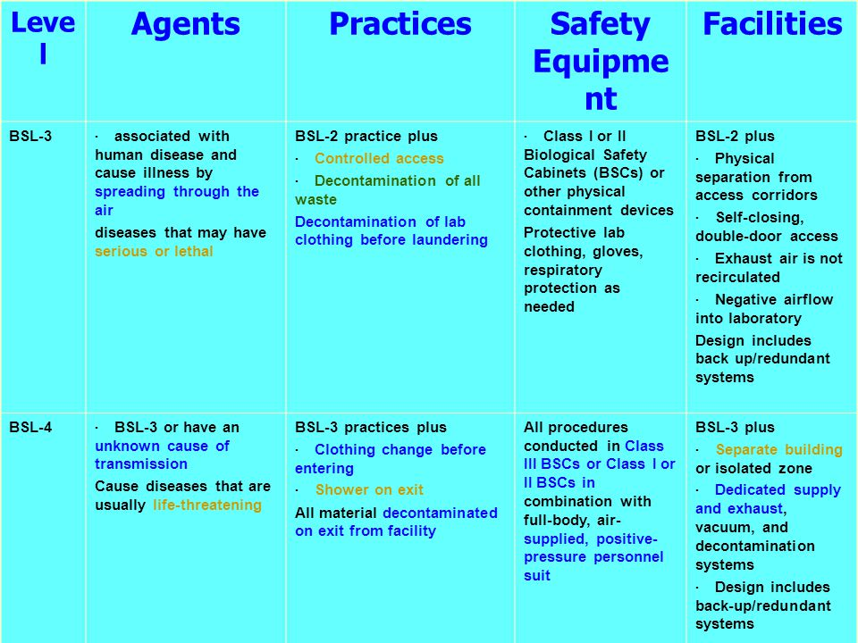Leve l AgentsPracticesSafety Equipme nt Facilities BSL-3 · associated with human disease and cause illness by spreading through the air diseases that