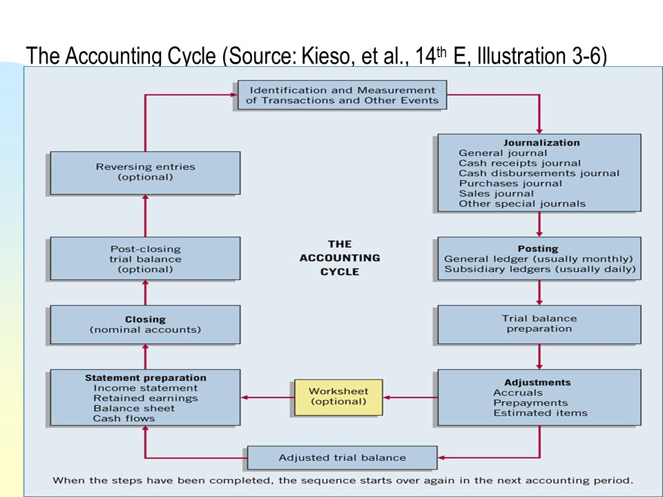 The Accounting Cycle (Source: Kieso, et al., 14 th E, Illustration 3-6) Accounting Cycle5