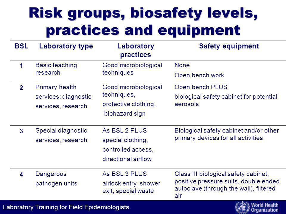Laboratory Training for Field Epidemiologists Risk groups, biosafety levels, practices and equipment BSLLaboratory typeLaboratory practices Safety equipment 1 Basic teaching, research Good microbiological techniques None Open bench work 2 Primary health services; diagnostic services, research Good microbiological techniques, protective clothing, biohazard sign Open bench PLUS biological safety cabinet for potential aerosols 3 Special diagnostic services, research As BSL 2 PLUS special clothing, controlled access, directional airflow Biological safety cabinet and/or other primary devices for all activities 4 Dangerous pathogen units As BSL 3 PLUS airlock entry, shower exit, special waste Class III biological safety cabinet, positive pressure suits, double ended autoclave (through the wall), filtered air