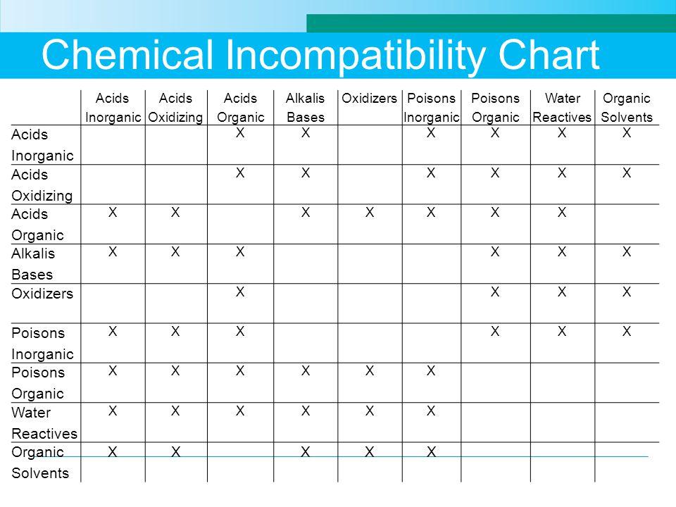 Chemical Incompatibility Chart Acids Inorganic Acids Oxidizing Acids Organic Alkalis Bases OxidizersPoisons Inorganic Poisons Organic Water Reactives Organic Solvents Acids Inorganic XXXXXX Acids Oxidizing XXXXXX Acids Organic XXXXXXX Alkalis Bases XXXXXX Oxidizers XXXX Poisons Inorganic XXXXXX Poisons Organic XXXXXX Water Reactives XXXXXX Organic Solvents XXXXX