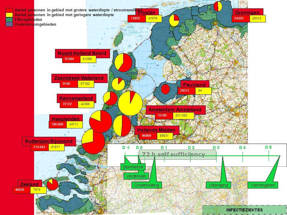 Noord Holland Noord Flevoland Zeeland Rotterdam Rijnmond Haaglanden Kennemerland GroningenFryslân Amsterdam Amstelland Hollands Midden Zaanstreek Waterland 91584610569158671627212242358190.60944711210.64381917465267574139294197624320253122931284959098853115188201.052 Aantal personen in gebied met grotere waterdiepte / stroomsnelheid Aantal personen in gebied met geringere waterdiepte Effectgebieden Onderstroomgebieden 72 h self sufficiency