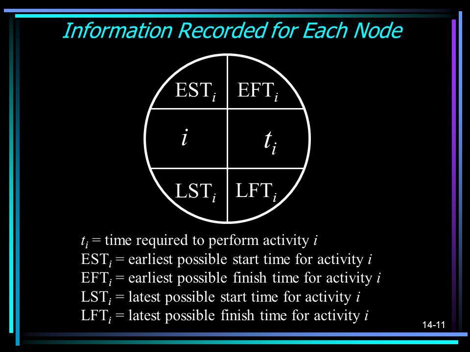 14-11 Information Recorded for Each Node i titi EST i EFT i LST i LFT i t i = time required to perform activity i EST i = earliest possible start time