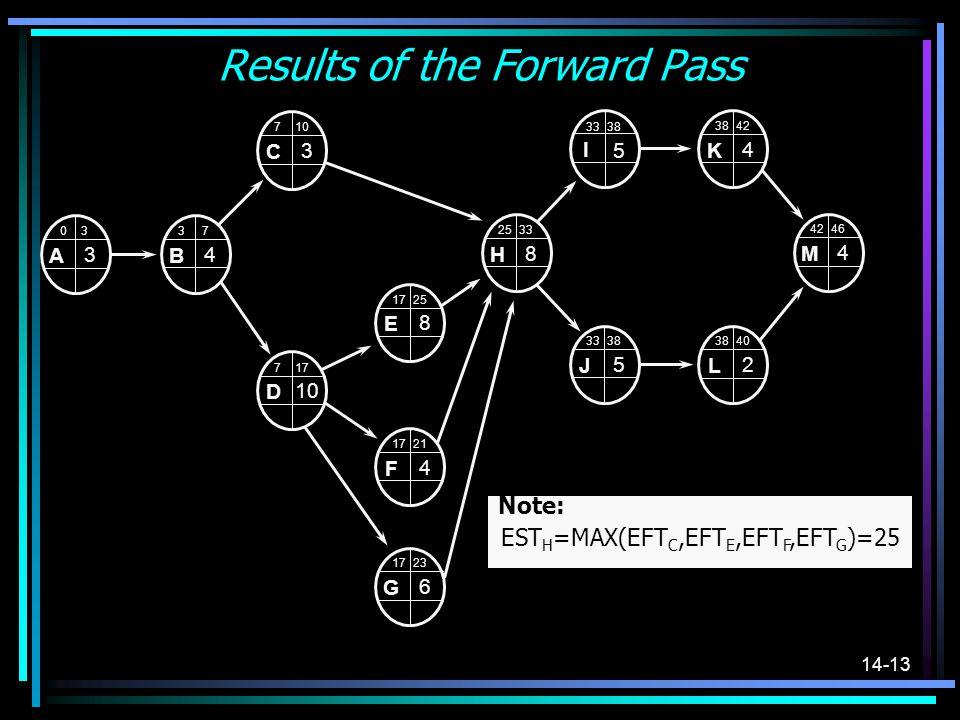 14-13 Results of the Forward Pass H 2533 8 E 1725 8 J 3338 5 I 3338 5 K 42 4 L 3840 2 M 4246 4 A 0 3 3 F 1721 4 G 1723 6 D 717 10 C 7 3 B 3 7 4 Note: