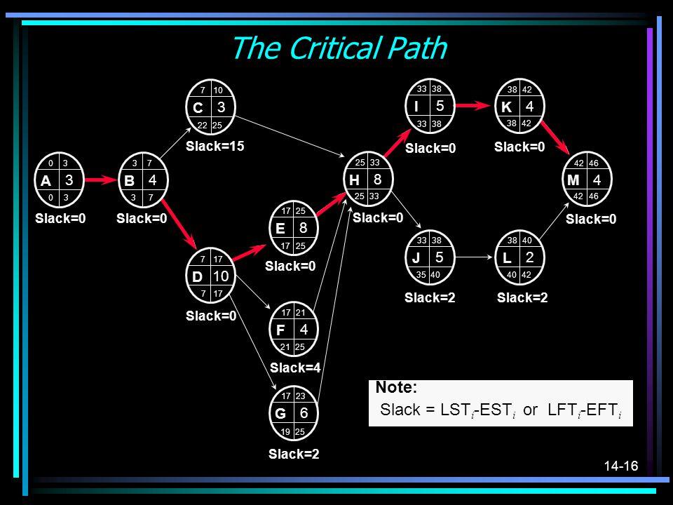 14-16 The Critical Path Note: Slack = LST i -EST i or LFT i -EFT i H 2533 8 E 1725 8 J 3338 5 I 3338 5 K 42 4 L 3840 2 M 4246 4 A 0 3 3 F 1721 4 G 172