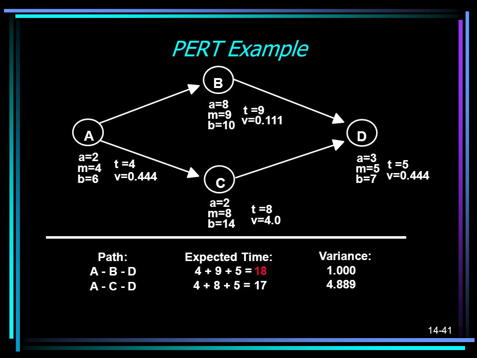 14-41 PERT Example C A B D a=2 m=4 b=6 t =4 v=0.444 a=8 m=9 b=10 t =9 v=0.111 a=3 m=5 b=7 t =5 v=0.444 a=2 m=8 b=14 t =8 v=4.0 Path:Expected Time: Var