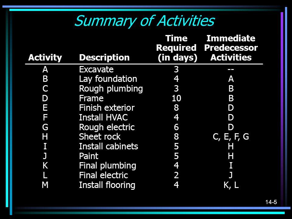 14-5 Summary of Activities TimeImmediate RequiredPredecessor ActivityDescription (in days)Activities AExcavate3-- BLay foundation4A CRough plumbing3B