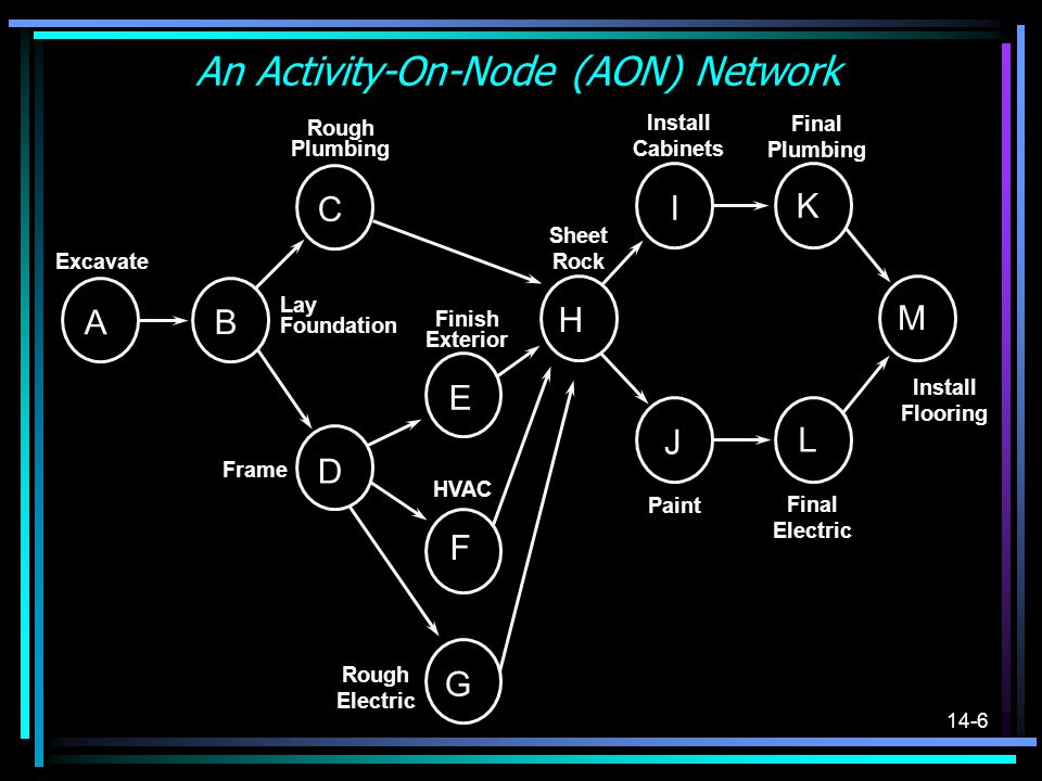 14-7 A Comment of Project Networks Projects can also be depicted using Activity- On-Arc (AOA) networks.
