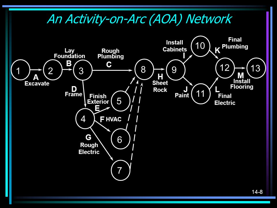 14-8 An Activity-on-Arc (AOA) Network 1 2 3 4 5 6 7 8 9 10 11 12 13 Excavate Lay Foundation Rough Plumbing Frame Finish Exterior HVAC Rough Electric S