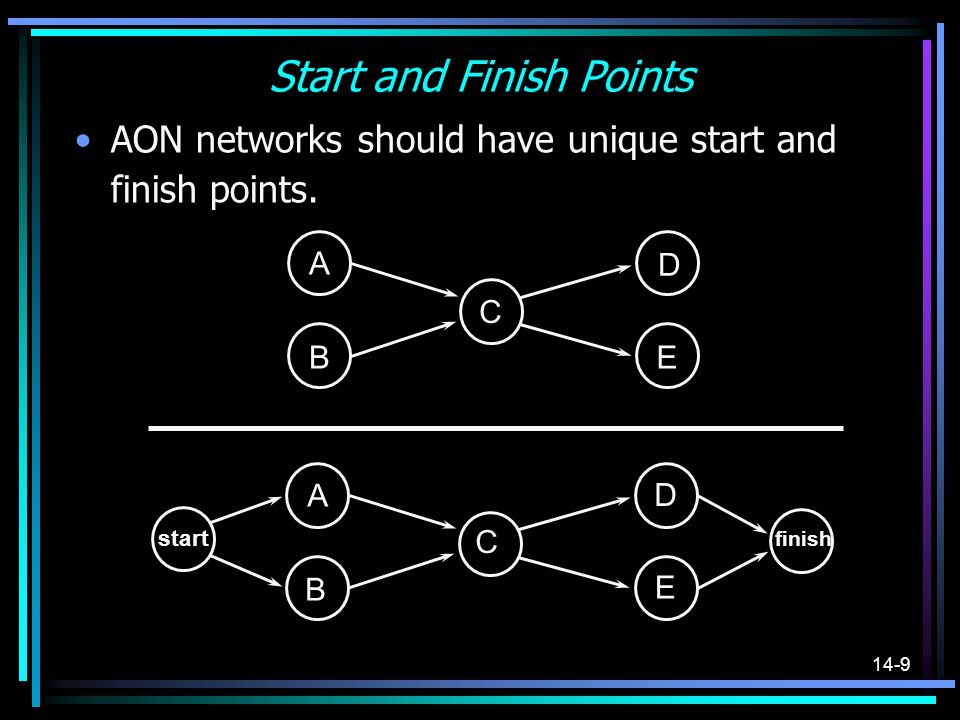 14-10 CPM: An Overview A Forward Pass through the network determines the earliest times each activity can start and finish.