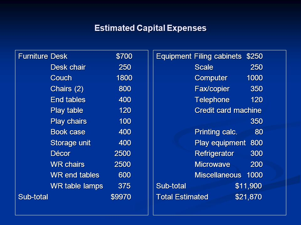 Estimated Capital Expenses Furniture Desk $700 Desk chair 250 Desk chair 250 Couch 1800 Couch 1800 Chairs (2) 800 Chairs (2) 800 End tables 400 End tables 400 Play table 120 Play table 120 Play chairs 100 Play chairs 100 Book case 400 Book case 400 Storage unit 400 Storage unit 400 Décor 2500 Décor 2500 WR chairs 2500 WR chairs 2500 WR end tables 600 WR end tables 600 WR table lamps 375 WR table lamps 375 Sub-total $9970 Equipment Filing cabinets$250 Scale 250 Computer1000 Fax/copier 350 Telephone 120 Credit card machine 350 Printing calc.