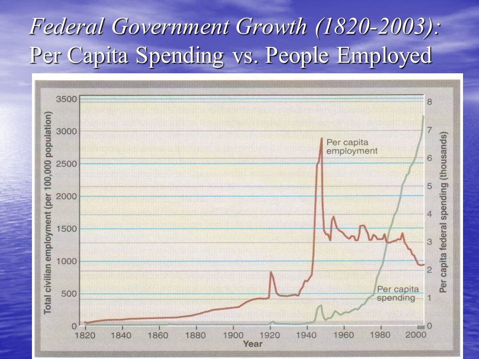 Federal Government Growth (1820-2003): Per Capita Spending vs. People Employed