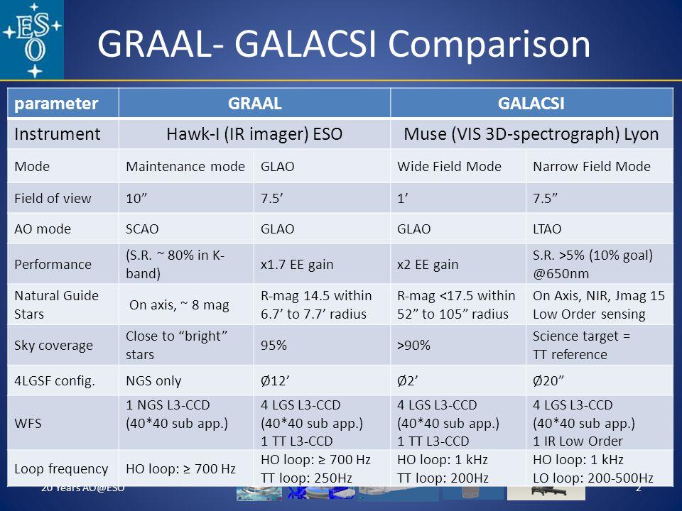 GRAAL- GALACSI Comparison 20 Years AO@ESO2 parameterGRAALGALACSI InstrumentHawk-I (IR imager) ESOMuse (VIS 3D-spectrograph) Lyon ModeMaintenance modeGLAOWide Field ModeNarrow Field Mode Field of view107.51 AO modeSCAOGLAO LTAO Performance (S.R.