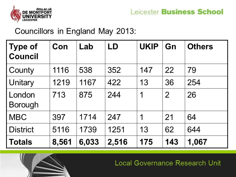 Local Governance Research Unit Councillors in England May 2013: Type of Council ConLabLDUKIPGnOthers County Unitary London Borough MBC District Totals8,5616,0332, ,067