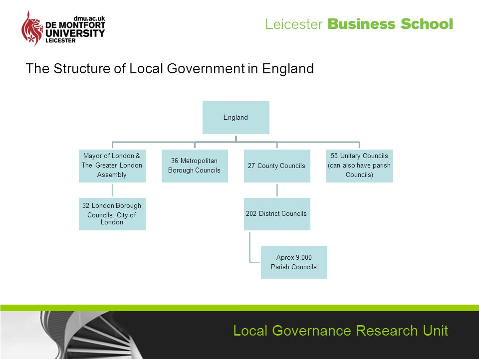 Local Governance Research Unit The Structure of Local Government in England England Mayor of London & The Greater London Assembly 32 London Borough Councils.