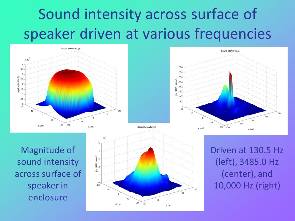 Sound intensity across surface of speaker driven at various frequencies Magnitude of sound intensity across surface of speaker in enclosure Driven at 130.5 Hz (left), 3485.0 Hz (center), and 10,000 Hz (right)