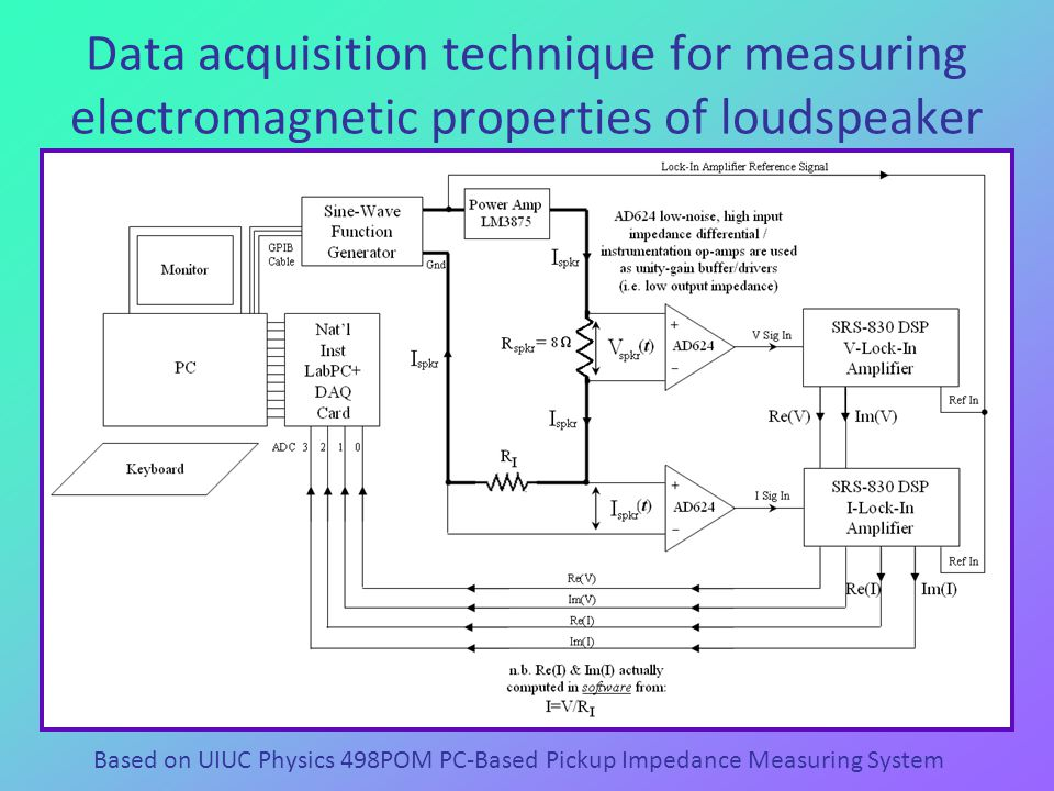 Data acquisition technique for measuring electromagnetic properties of loudspeaker Based on UIUC Physics 498POM PC-Based Pickup Impedance Measuring System