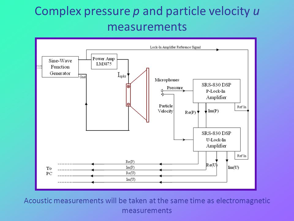 Complex pressure p and particle velocity u measurements Acoustic measurements will be taken at the same time as electromagnetic measurements