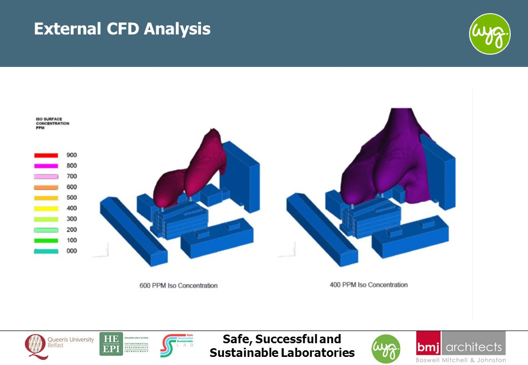 www.wyg.com/ireland creative minds safe hands Safe, Successful and Sustainable Laboratories External CFD Analysis