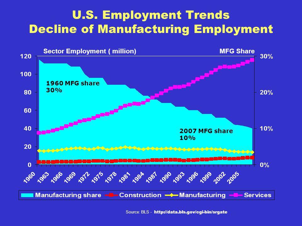 U.S. Employment Trends Decline of Manufacturing Employment Sector Employment ( million)MFG Share Source: BLS - http://data.bls.gov/cgi-bin/srgate 1960