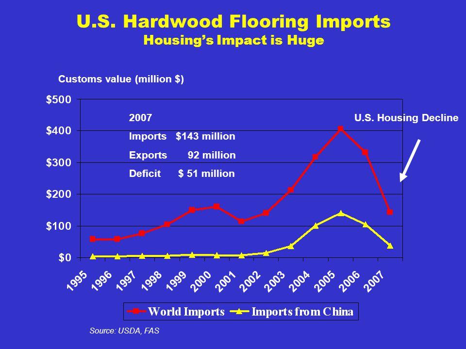 U.S. Hardwood Flooring Imports Housings Impact is Huge Customs value (million $) Source: USDA, FAS 2007 Imports $143 million Exports 92 million Defici