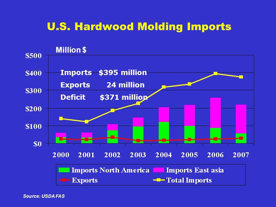 U.S. Hardwood Molding Imports Million $ Source: USDA FAS Imports $395 million Exports 24 million Deficit $371 million