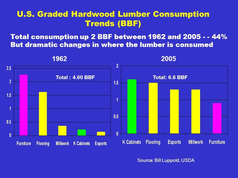 U.S. Graded Hardwood Lumber Consumption Trends (BBF) 19622005 Source: Bill Luppold, USDA Total : 4.60 BBFTotal: 6.6 BBF Total consumption up 2 BBF bet