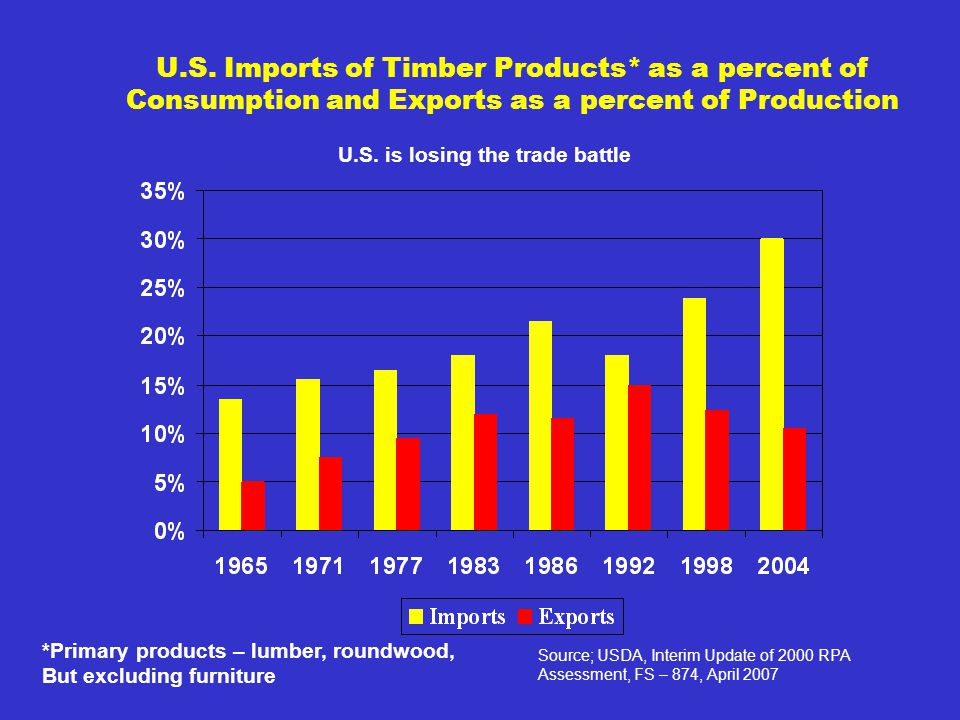 U.S. Imports of Timber Products* as a percent of Consumption and Exports as a percent of Production Source; USDA, Interim Update of 2000 RPA Assessmen