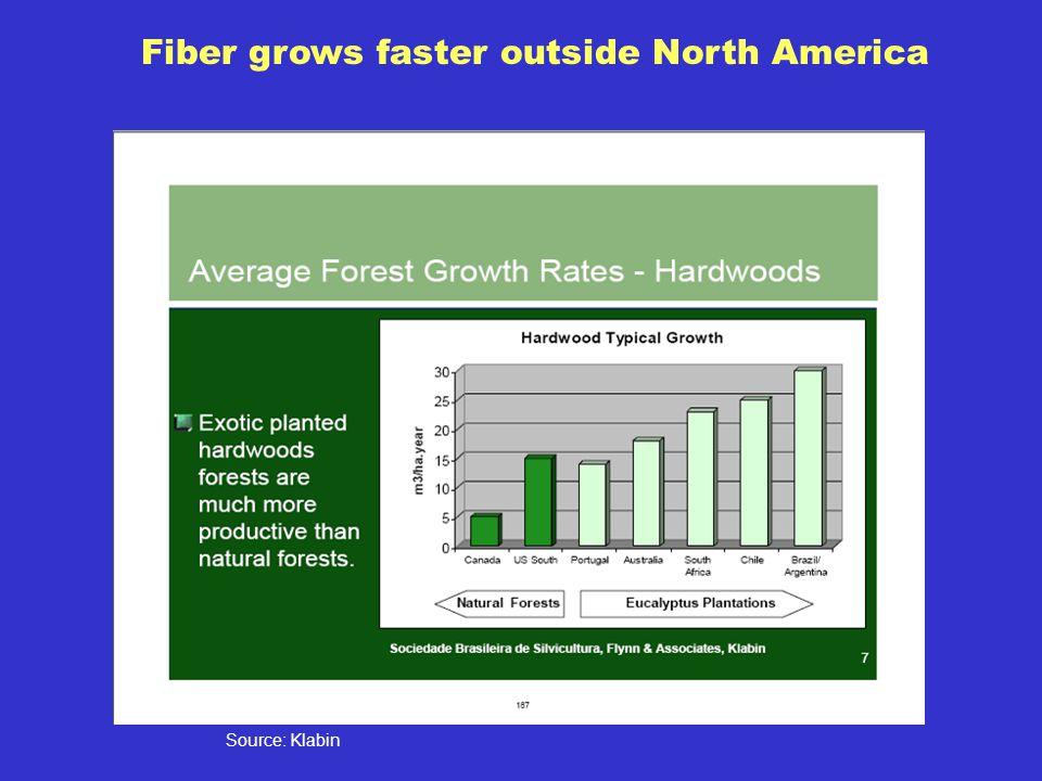 Source: Klabin Fiber grows faster outside North America