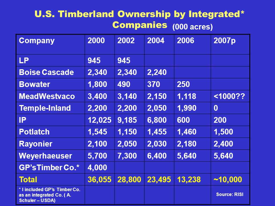 U.S. Timberland Ownership by Integrated* Companies Company20002002200420062007p LP945 Boise Cascade2,340 2,240 Bowater1,800490370250 MeadWestvaco3,400