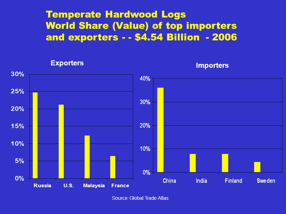 Temperate Hardwood Logs World Share (Value) of top importers and exporters - - $4.54 Billion - 2006 Importers Exporters Source: Global Trade Atlas