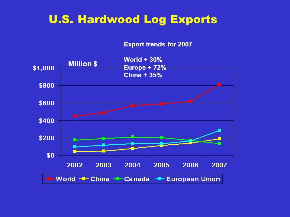 U.S. Hardwood Log Exports Million $ Export trends for 2007 World + 30% Europe + 72% China + 35%