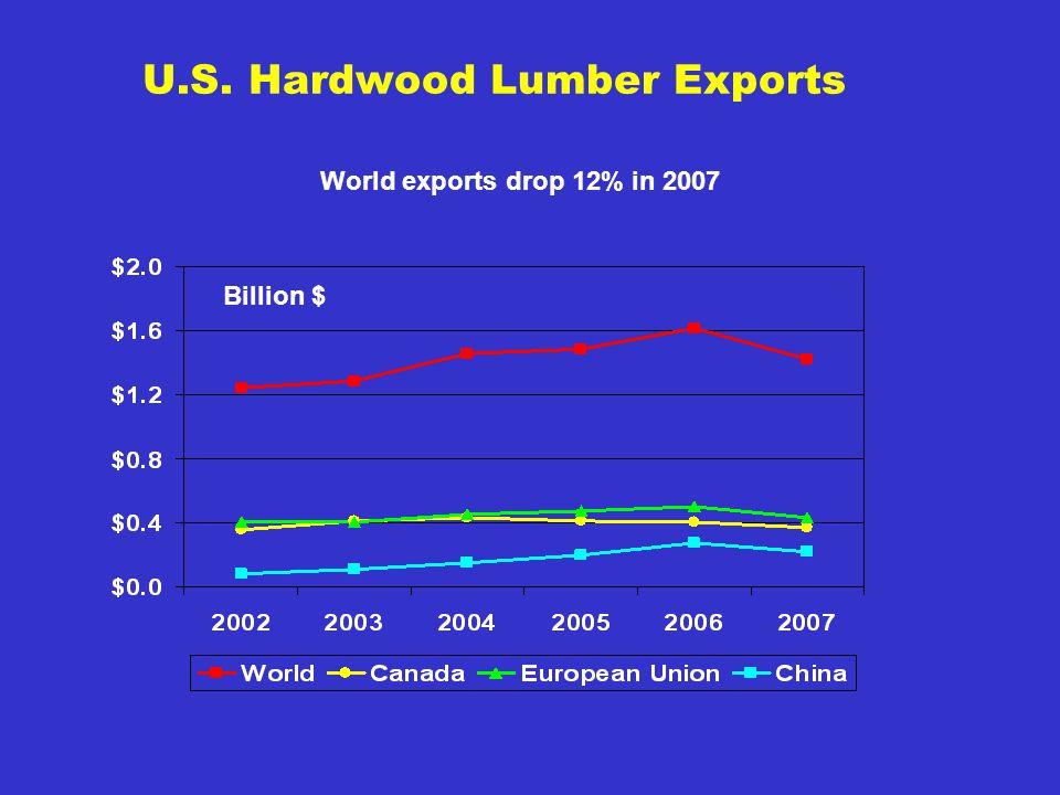U.S. Hardwood Lumber Exports Billion $ World exports drop 12% in 2007