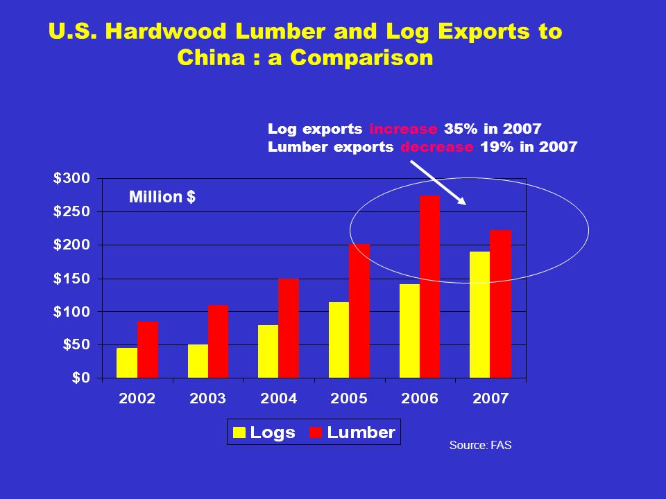 U.S. Hardwood Lumber and Log Exports to China : a Comparison Million $ Source: FAS Log exports increase 35% in 2007 Lumber exports decrease 19% in 200