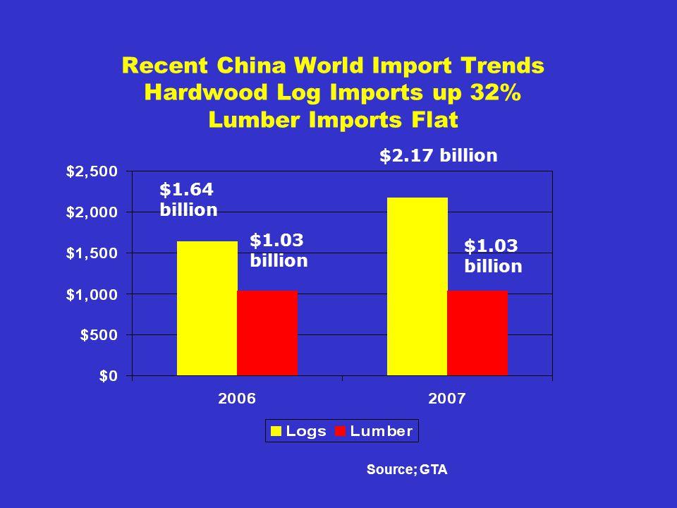 Recent China World Import Trends Hardwood Log Imports up 32% Lumber Imports Flat Source; GTA $1.64 billion $1.03 billion $2.17 billion