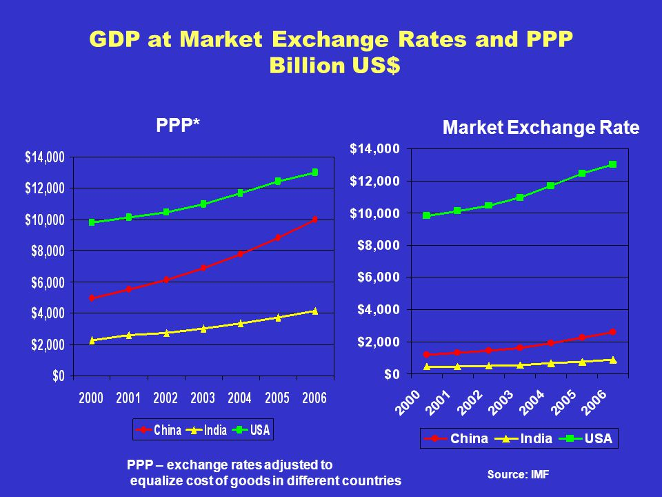 GDP at Market Exchange Rates and PPP Billion US$ Source: IMF PPP* Market Exchange Rate PPP – exchange rates adjusted to equalize cost of goods in different countries