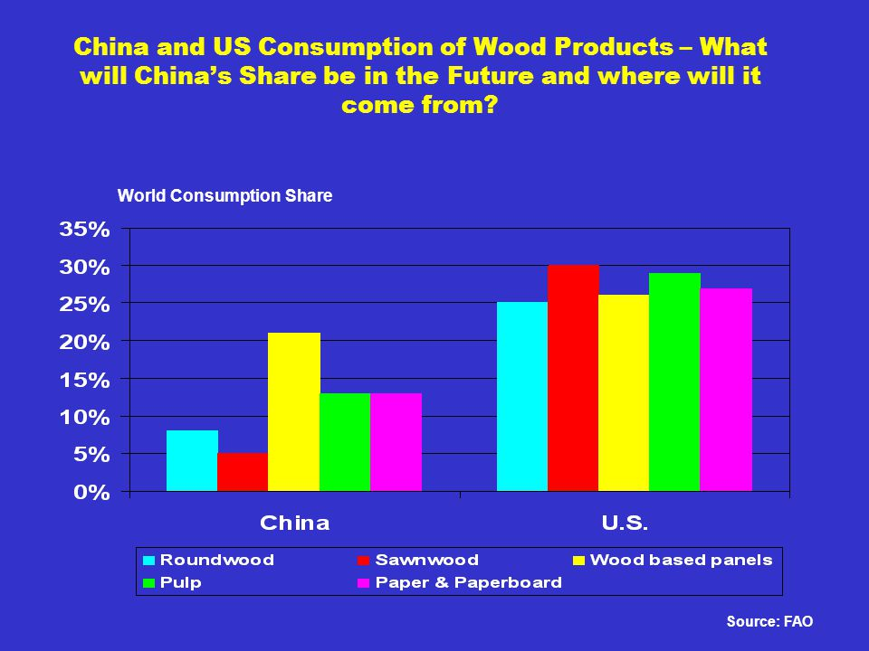 China and US Consumption of Wood Products – What will Chinas Share be in the Future and where will it come from.