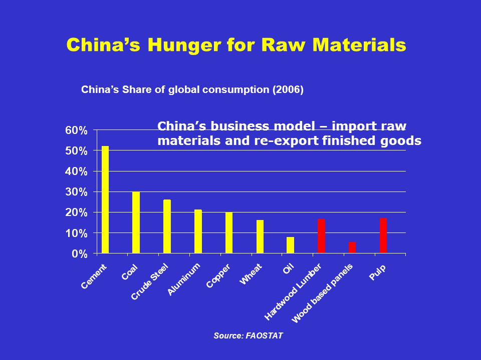 Chinas Hunger for Raw Materials Chinas Share of global consumption (2006) Source: FAOSTAT Chinas business model – import raw materials and re-export finished goods