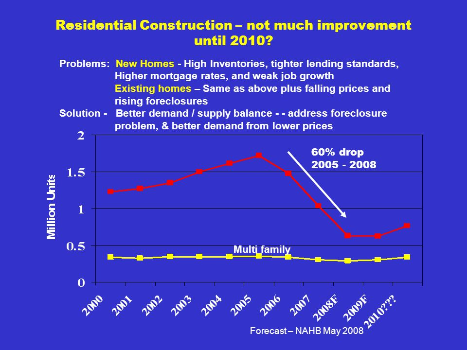 Residential Construction – not much improvement until 2010.