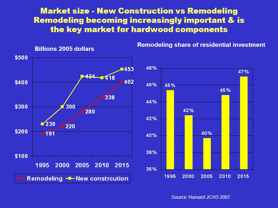 Market size - New Construction vs Remodeling Remodeling becoming increasingly important & is the key market for hardwood components Billions 2005 dollars Source: Harvard JCHS 2007 Remodeling share of residential investment