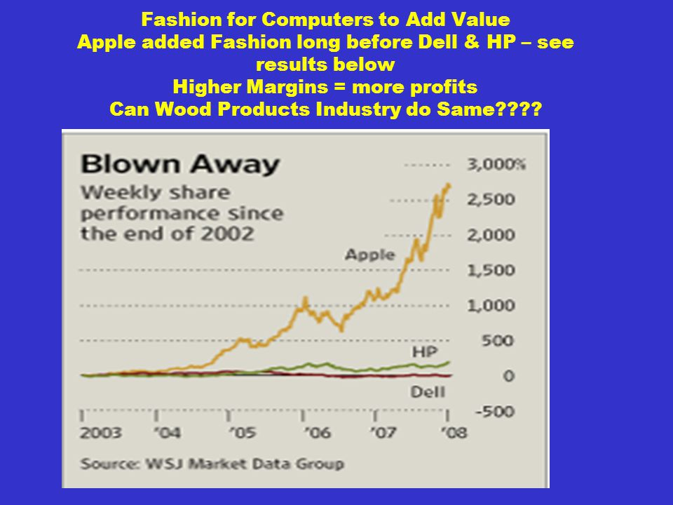 Fashion for Computers to Add Value Apple added Fashion long before Dell & HP – see results below Higher Margins = more profits Can Wood Products Industry do Same