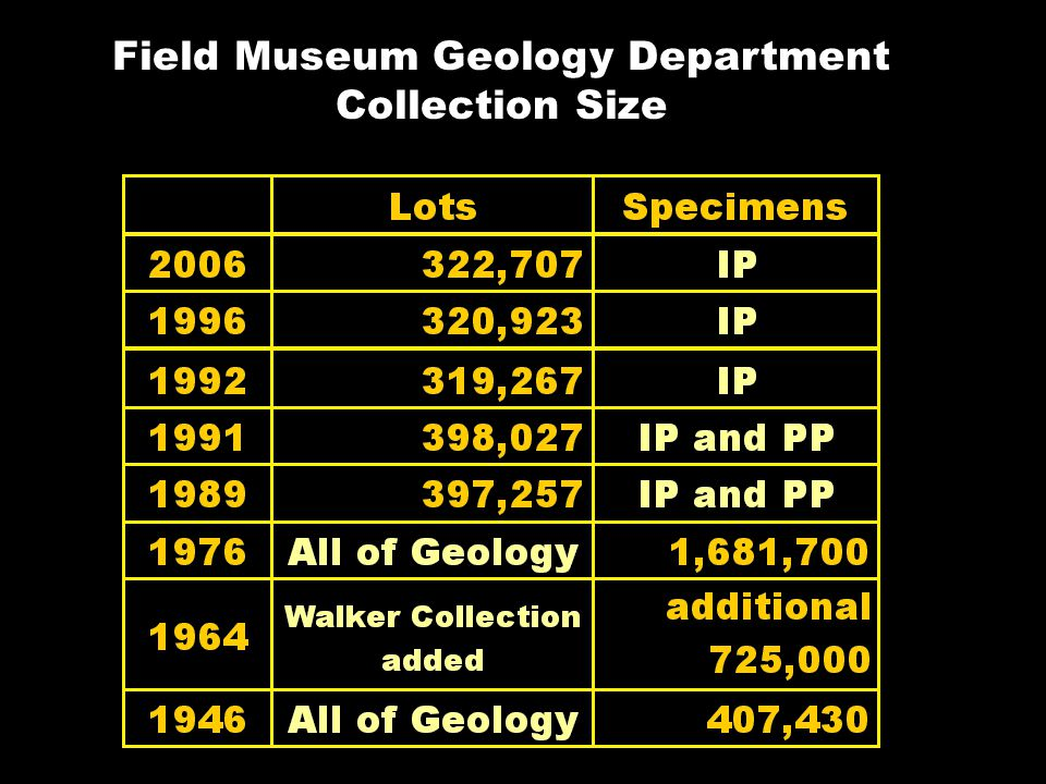 Field Museum Geology Department Collection Size