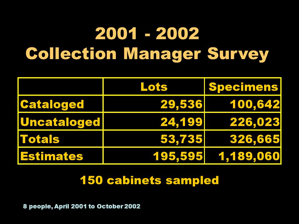 150 cabinets sampled 8 people, April 2001 to October 2002 2001 - 2002 Collection Manager Survey