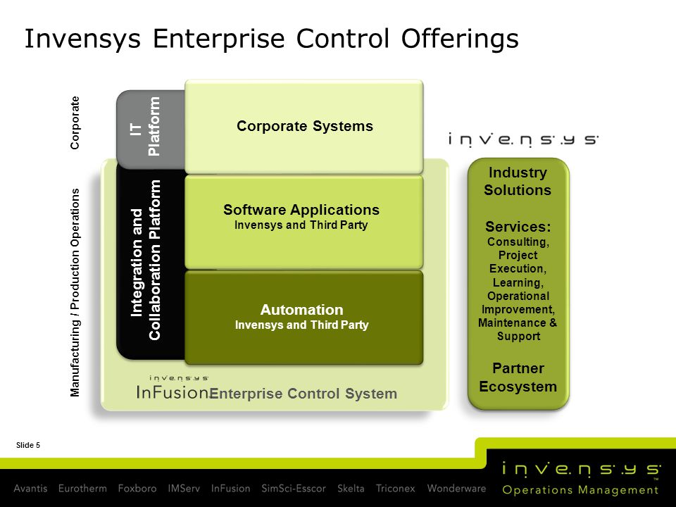 Slide 5 Invensys Enterprise Control Offerings Manufacturing / Production Operations Corporate Integration and Collaboration Platform Automation Invens