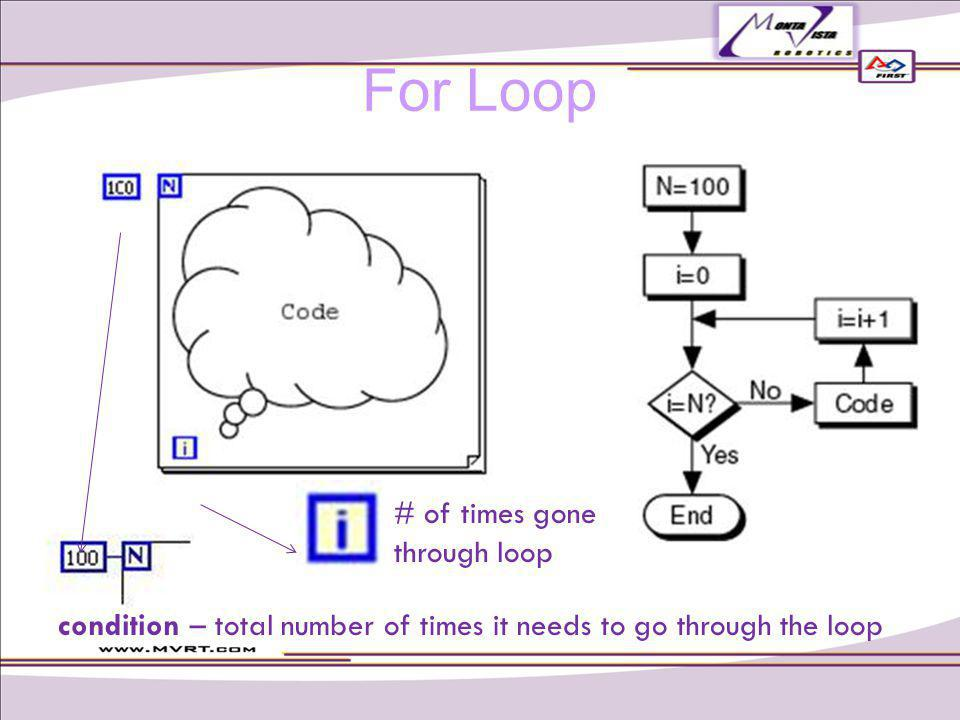 # of times gone through loop condition – total number of times it needs to go through the loop For Loop