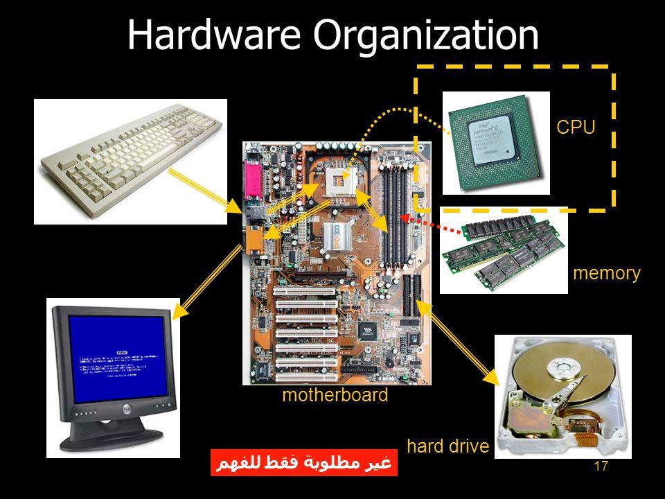 17 Hardware Organization motherboard CPU memory hard drive غير مطلوبة فقط للفهم