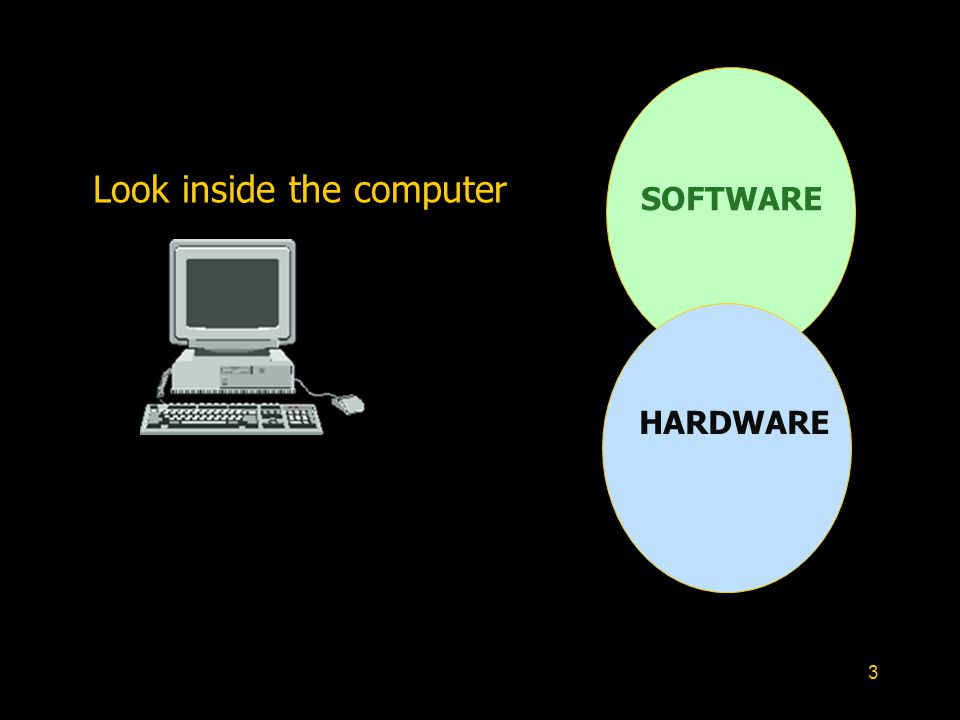 3 HARDWARE SOFTWARE Look inside the computer