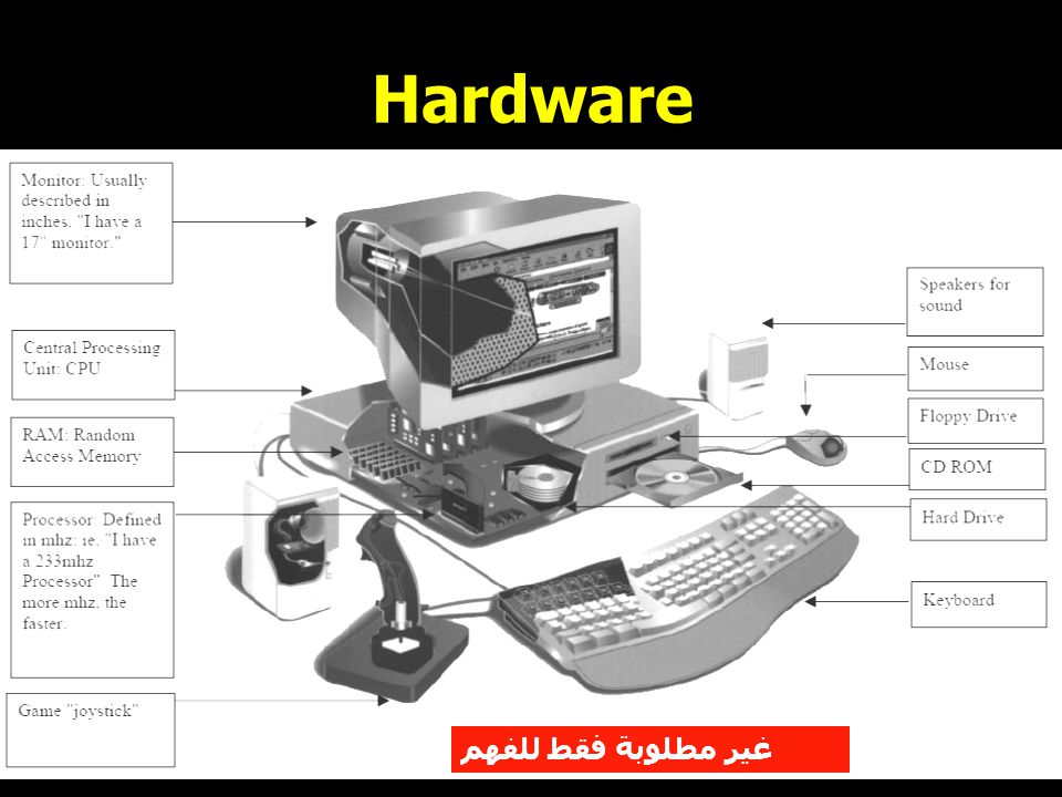 6 Hardware The parts of computer itself (tangible objects ) including : CPU (or Processor) and Primary memory (or Main Memory) Input devices i.e the keyboard and mouse Output devices Storage devices