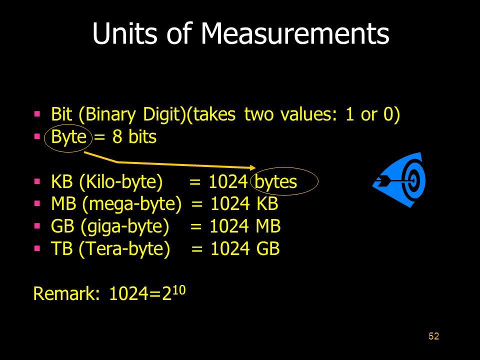 52 Units of Measurements Bit (Binary Digit)(takes two values: 1 or 0) Byte = 8 bits KB (Kilo-byte) = 1024 bytes MB (mega-byte) = 1024 KB GB (giga-byte